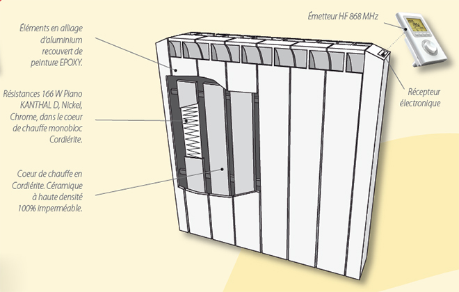 sobreco explication sur le radiateur electrique inertie. Black Bedroom Furniture Sets. Home Design Ideas